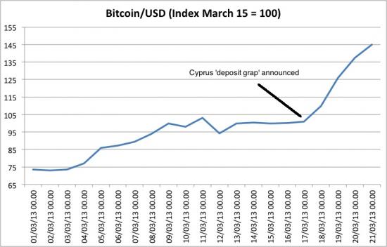 10 ezer dollárnál az ár – már lehet fogadni a bitcoin bukására