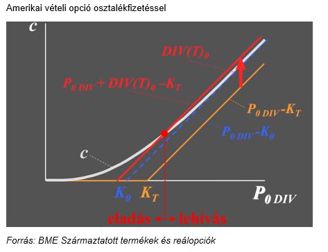 az opció belső értéke a vagyon növekedése)