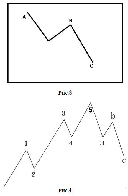 fraktálok mutatója bináris opciókhoz