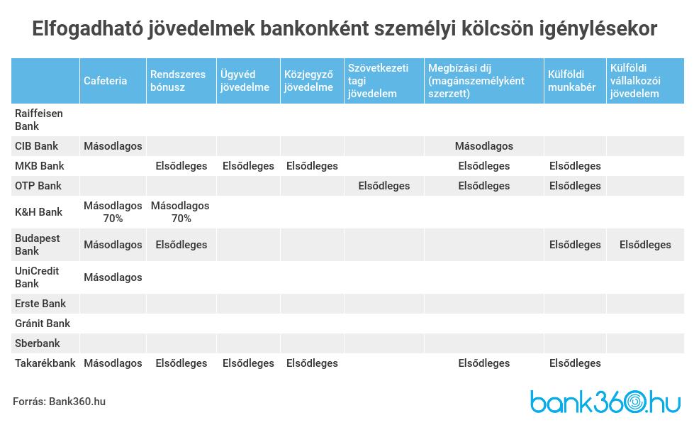 Önnek van passzív jövedelme? Kevesen élnek ebből Magyarországon