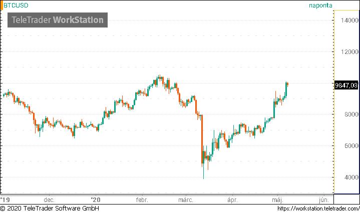 bitcoin emelkedés és csökkenés grafikon