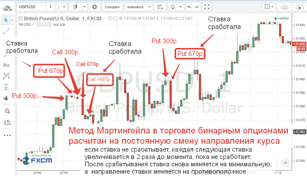 előrejelzés a bináris opciók kereskedésére)