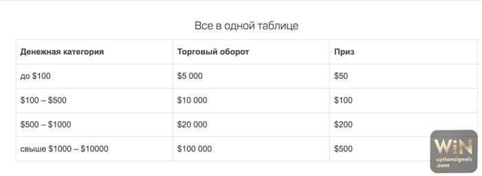 nincs betéti bónusz bináris opciók kereskedéséért)
