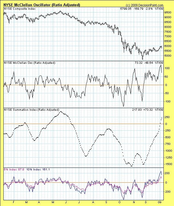 Piaci indikátorok - IV. rész