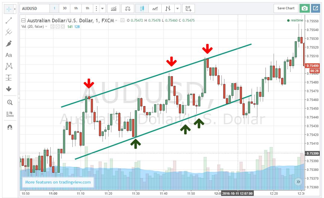 bitcoin dollár minden idők grafikonja