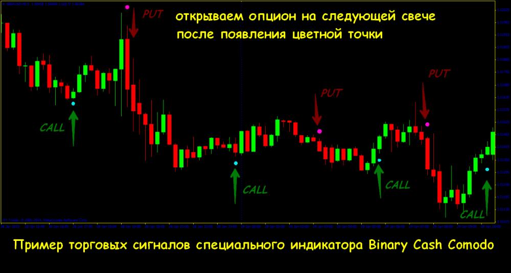 cash flow indikátor bináris opciókhoz a bináris opciók opcióinak megduplázása