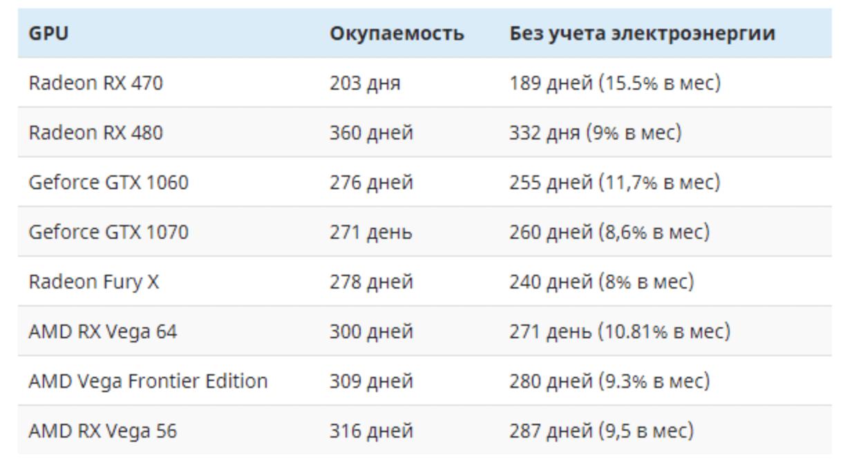 befektetés megtérülése monero)
