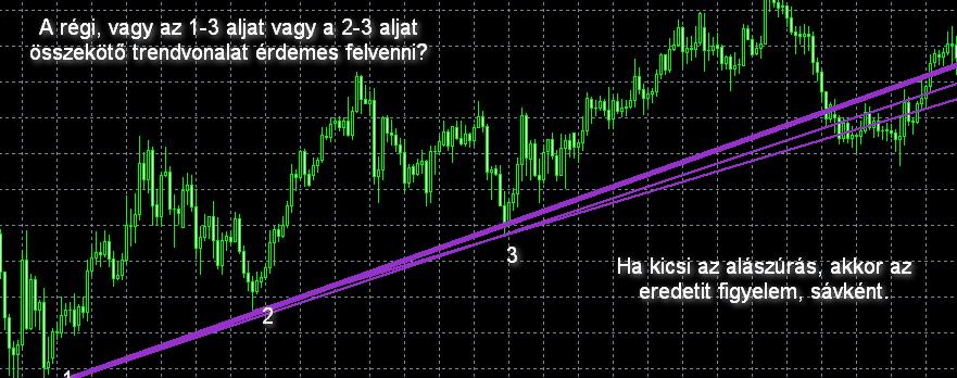 trendvonal példa bináris opció élő diagram