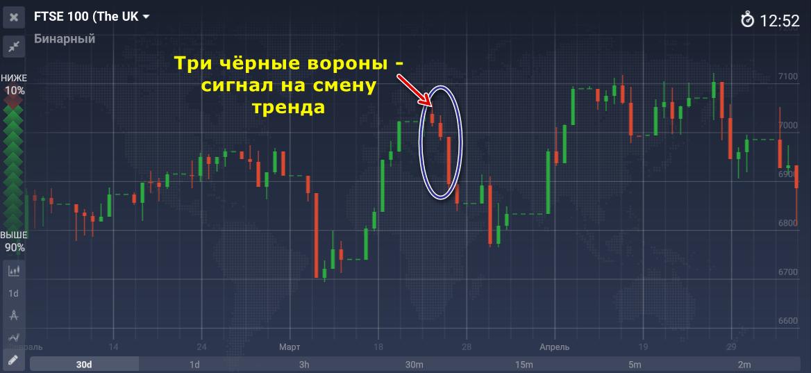 3 gyertya stratégia bináris opciókhoz)