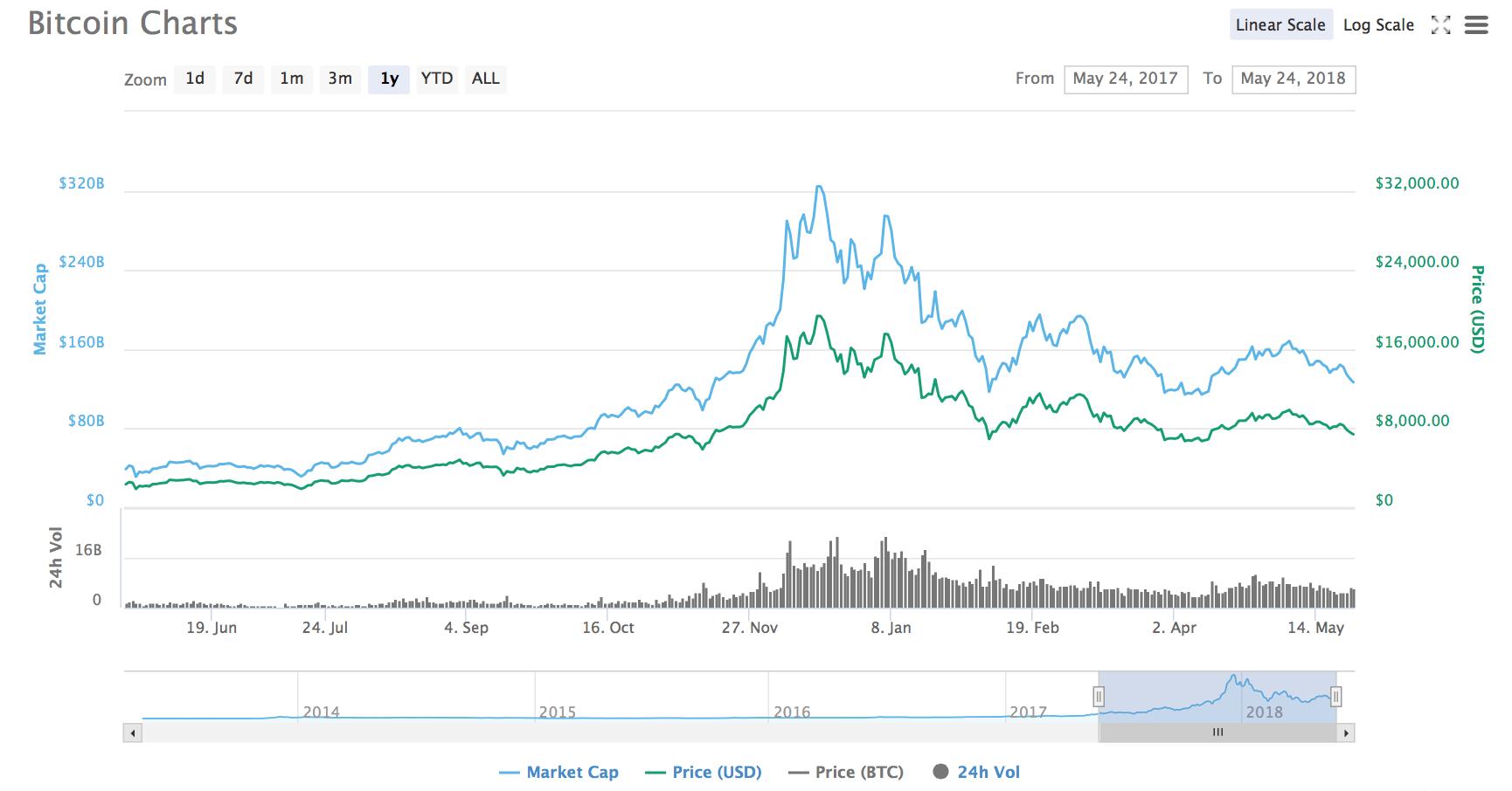 Bitcoin (BTC/USD) árfolyam grafikon