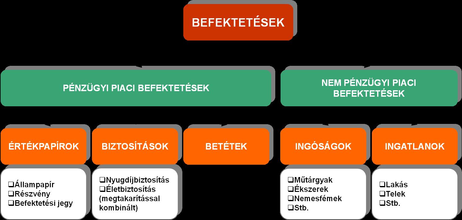 Mik a legjobb befektetési lehetőségek a magyar tőzsdén?