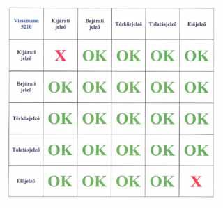 működő jelzők)