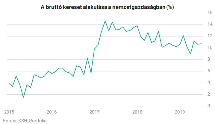 Melyik programnyelv mennyit ér? - Programozói fizetések Magyarországon - kosarsuli.hu