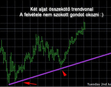 hogyan lehet azonosítani a trendet a trendvonalakból