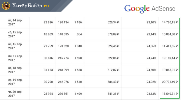 top 5 legjövedelmezőbb bevétel az interneten