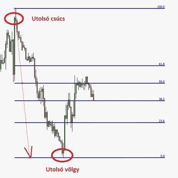 kereskedés a trenddel a szintről