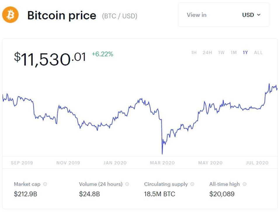a bitcoinok valós jövedelme 2020