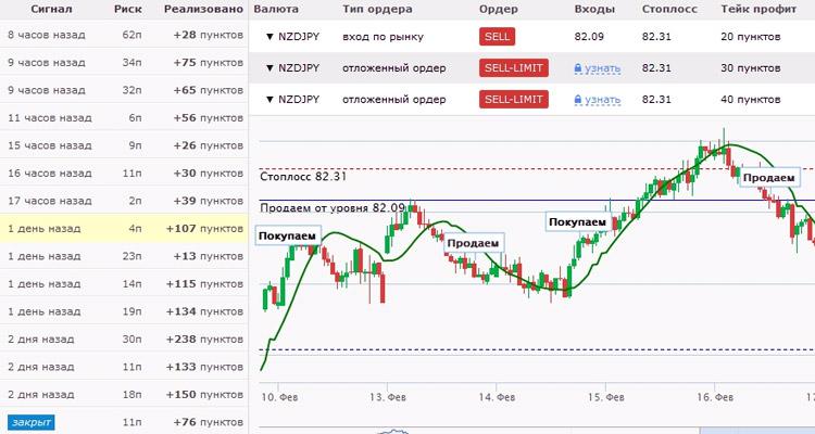jövedelmező rendszerből származó kereskedési jelek)