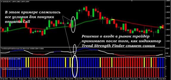 Kereskedés az aligátor-mutató rendszerrel - stratégia kidolgozása