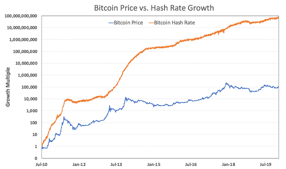 előrejelzés a bitcoin árfolyamáról a mai diagramra e pénzt keresni az interneten