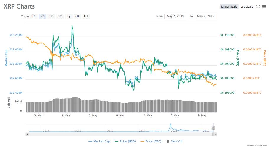 diagram bitcoin készpénz dollárra