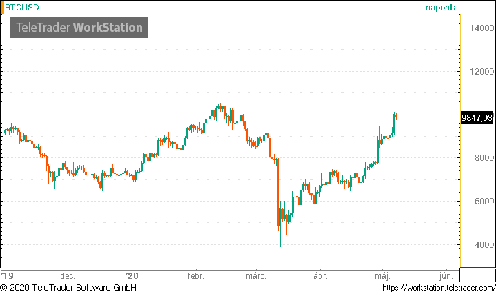 bitcoin árfolyam előrejelzés