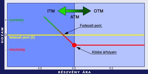 különbség az opció és az opciós szerződés között hol lehet gyorsan keresni a szatosit