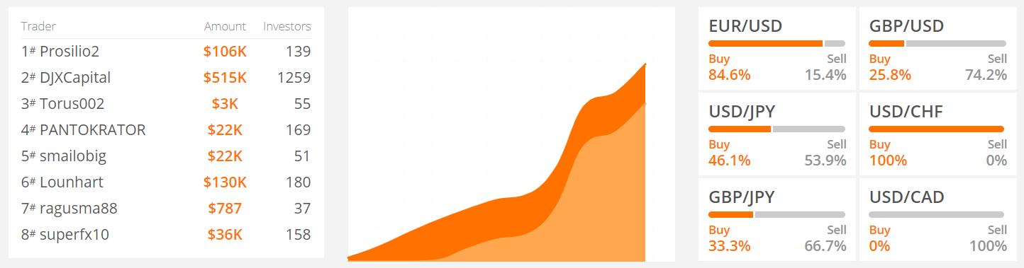 Részvény indexek   Tőkeáttételes kereskedés