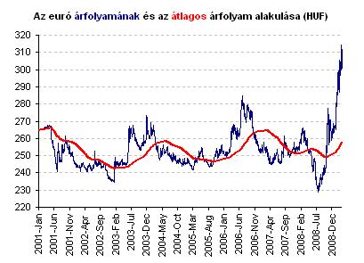opció vásárlása eurón