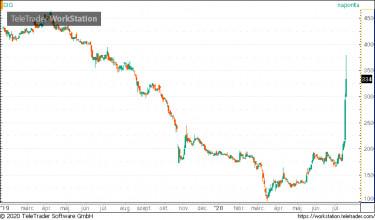 kereskedési központ tőzsdei részvény)