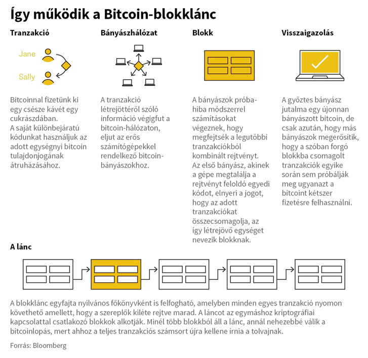 bitcoin forráskód működési elvek