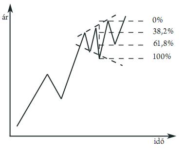 Trendirányú kereskedés - Kereskdés a trendben, mi az a trend   XTB