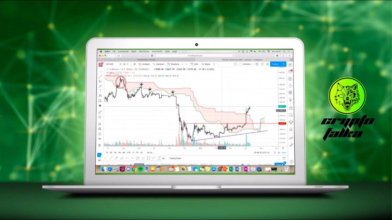 Bitcoin (BTC) és Egyesült Államok dollár (USD) Valuta átváltás kalkulátor