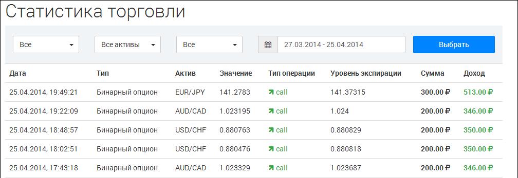bináris opciós kereskedők statisztikája)
