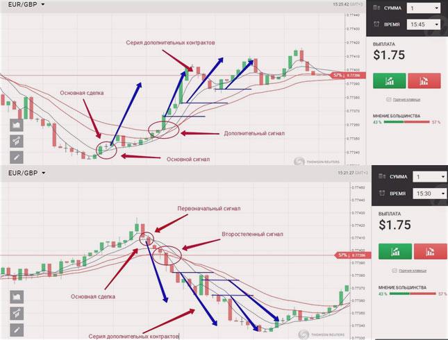a bináris opciók technikai diagramjai meg tudja mondani, hogyan lehet gyorsan pénzt keresni