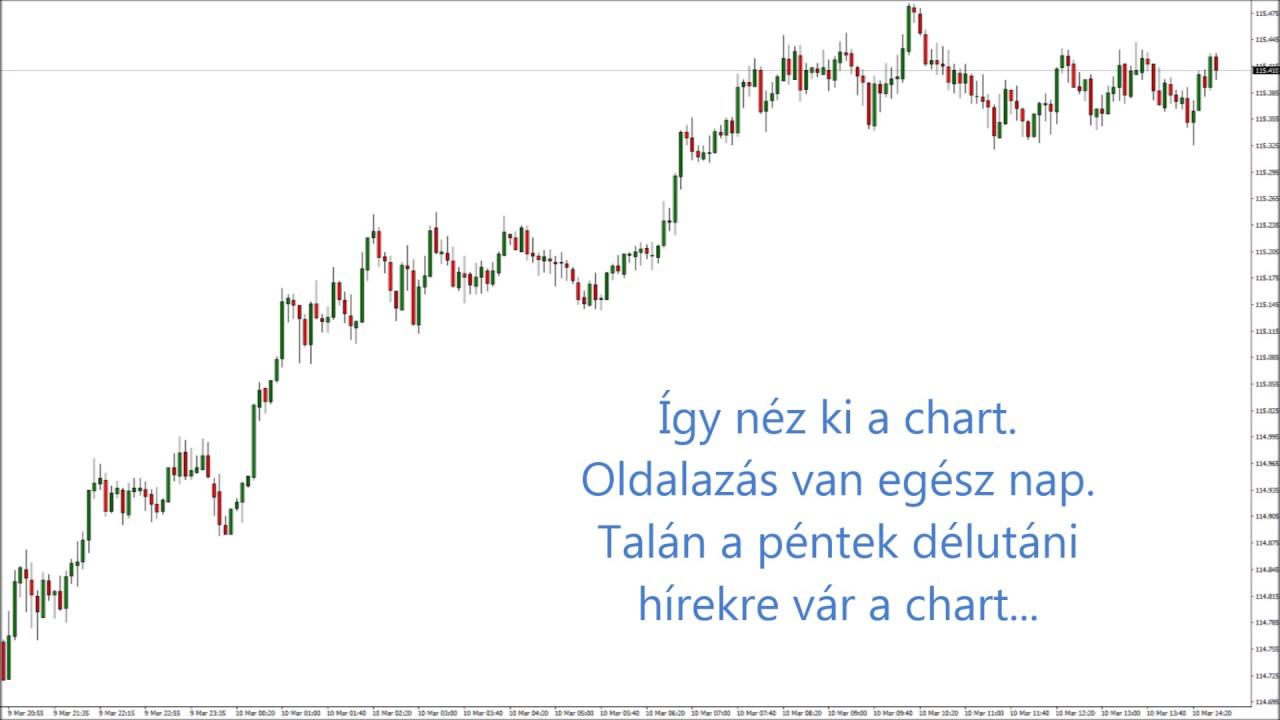 hírstratégiai kereskedéssel)