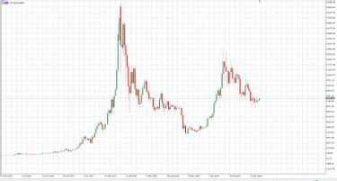 bitcoin árfolyam a létrehozás kezdetétől