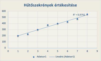trendvonal ábrázolása a diagramon betéti lehetőség