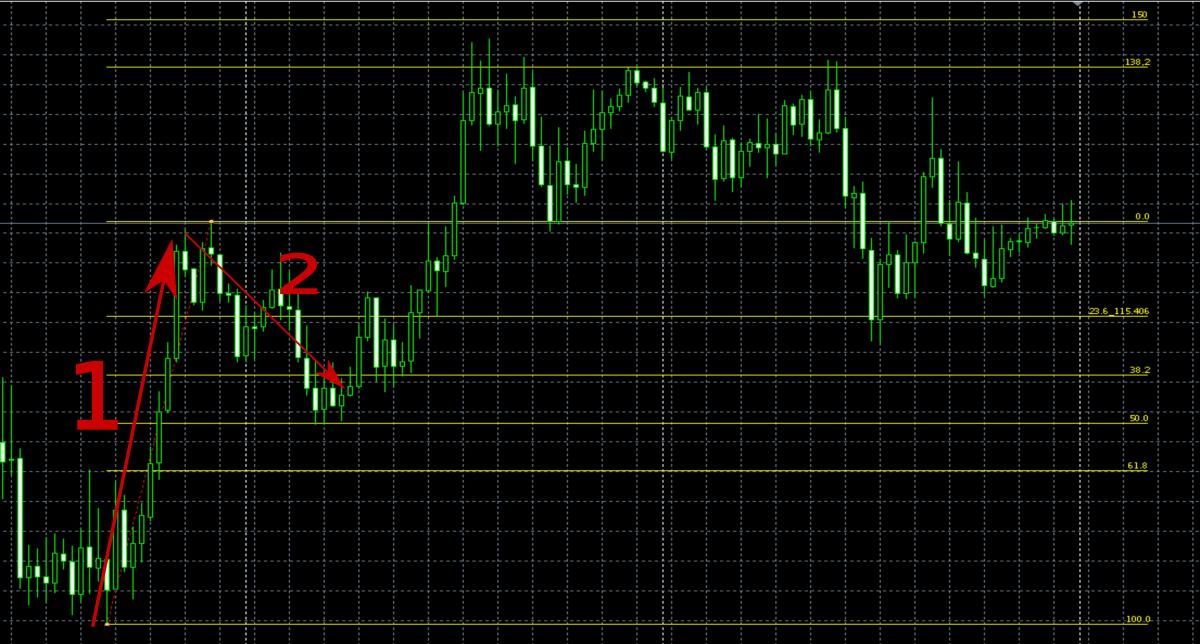 korrekció fibonacci szinteken