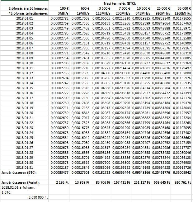 lehet-e egy hónap alatt bitcoinokat keresni?)