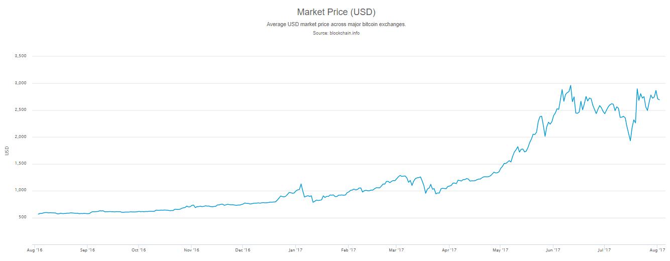 hogyan lehet bitcoinra cserélni dollárra)