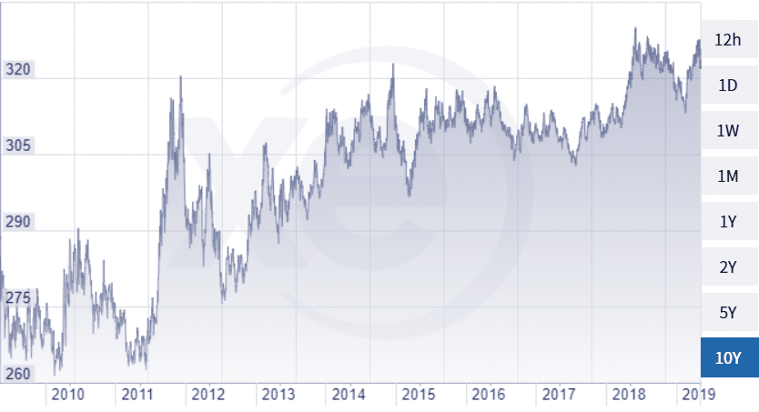euró opciós ár)