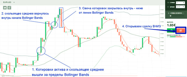 stratégiák a bináris opciókhoz az elfordulási pontokon)