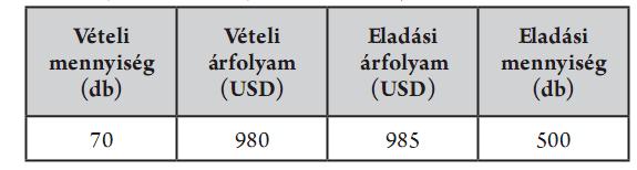 Forex ajánlati könyv: Mire következtethetünk az ajánlati könyv adataiból?
