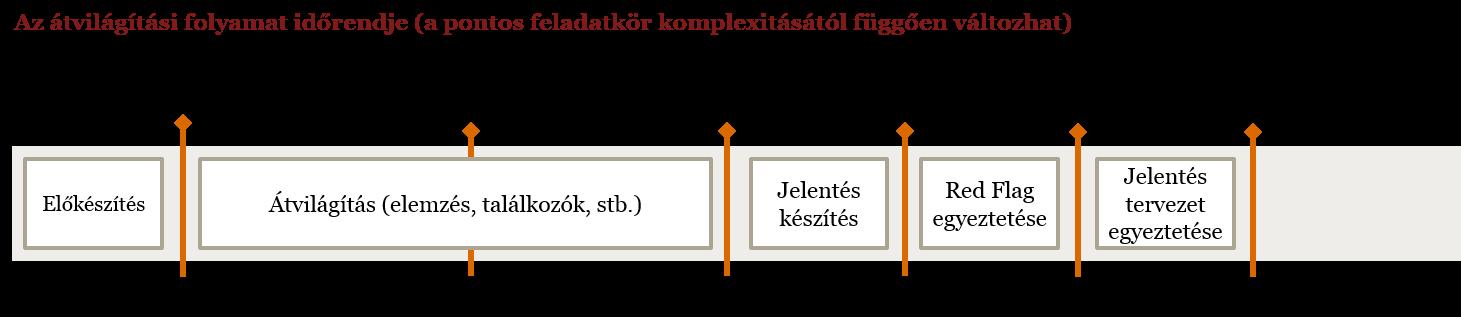 tranzakciós opciók bináris opció érintése
