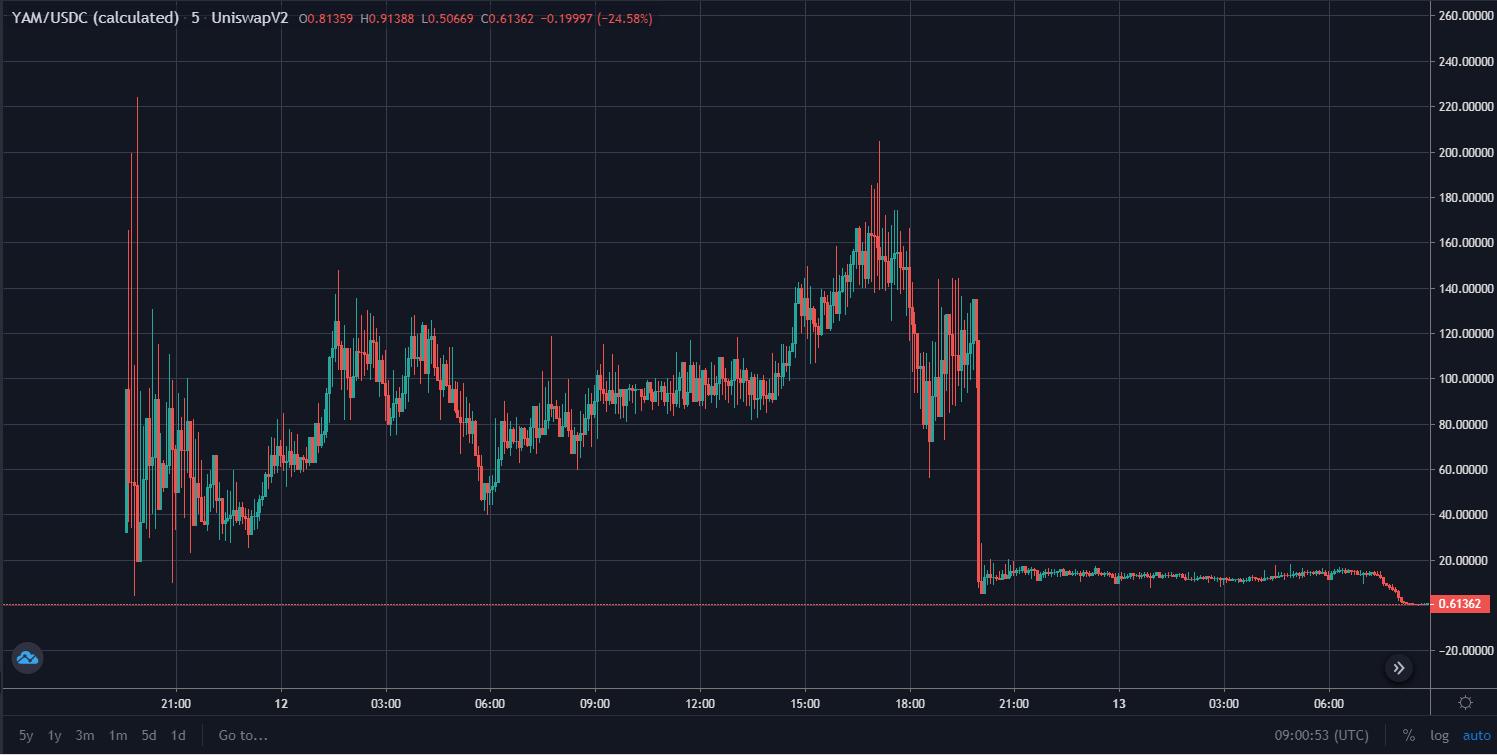 a bitcoin emelkedése és bukása