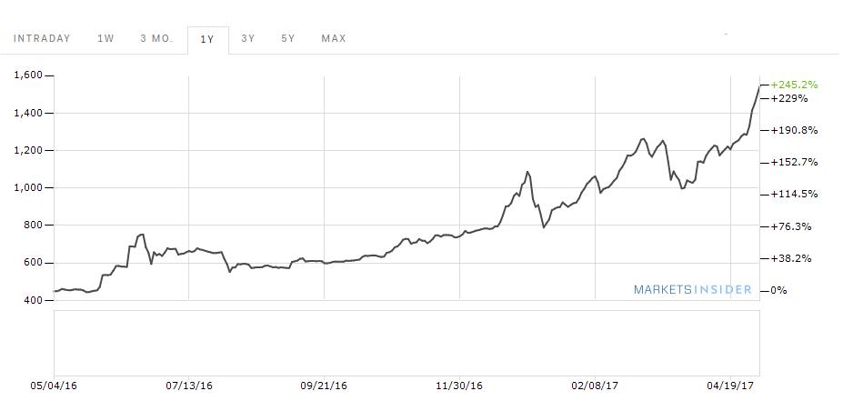 pénzt keresni a bitcoin árfolyamon szó a bináris opciókról