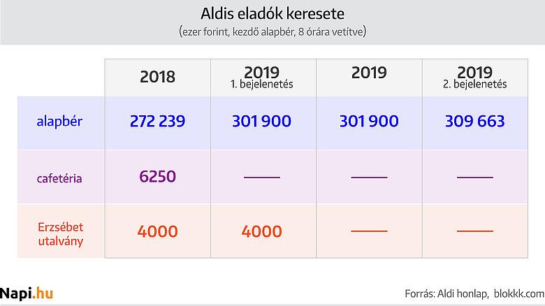 Állások - Napi Fizetéssel - Magyarország   Careerjet