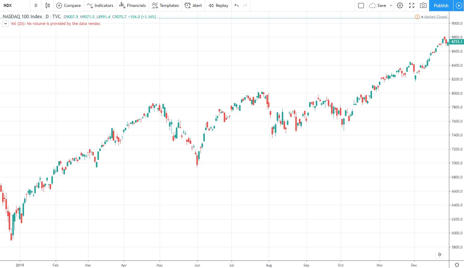 Pénzügyi piacok   kosarsuli.hu