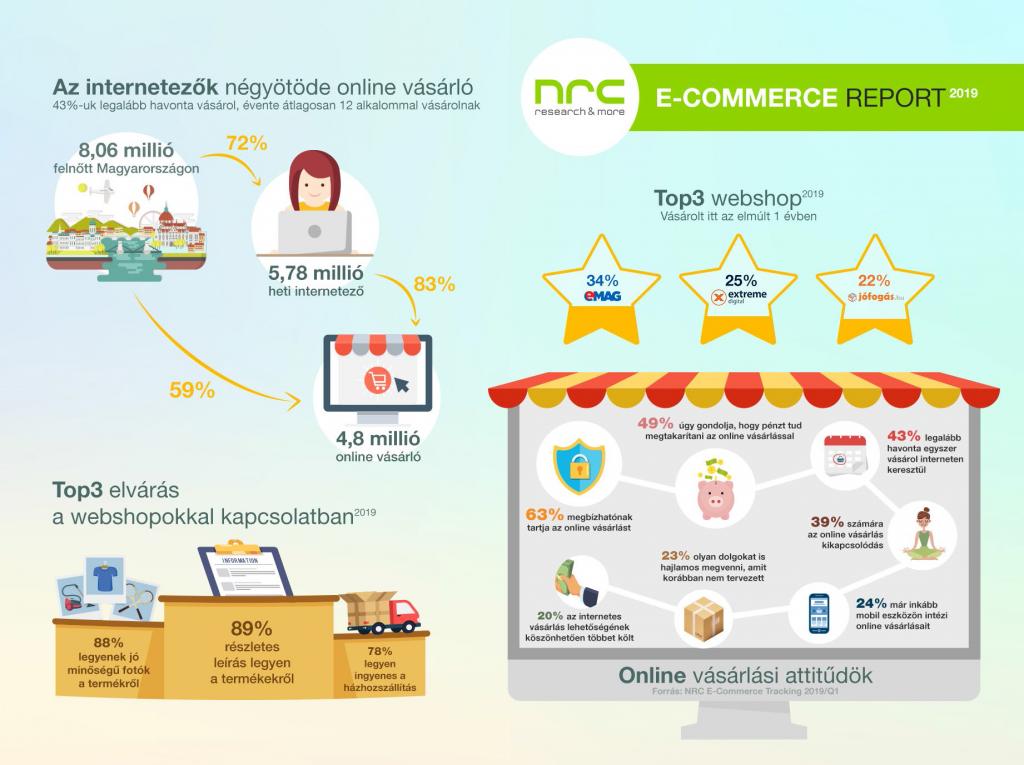 kereskedelem technológiai trendjei